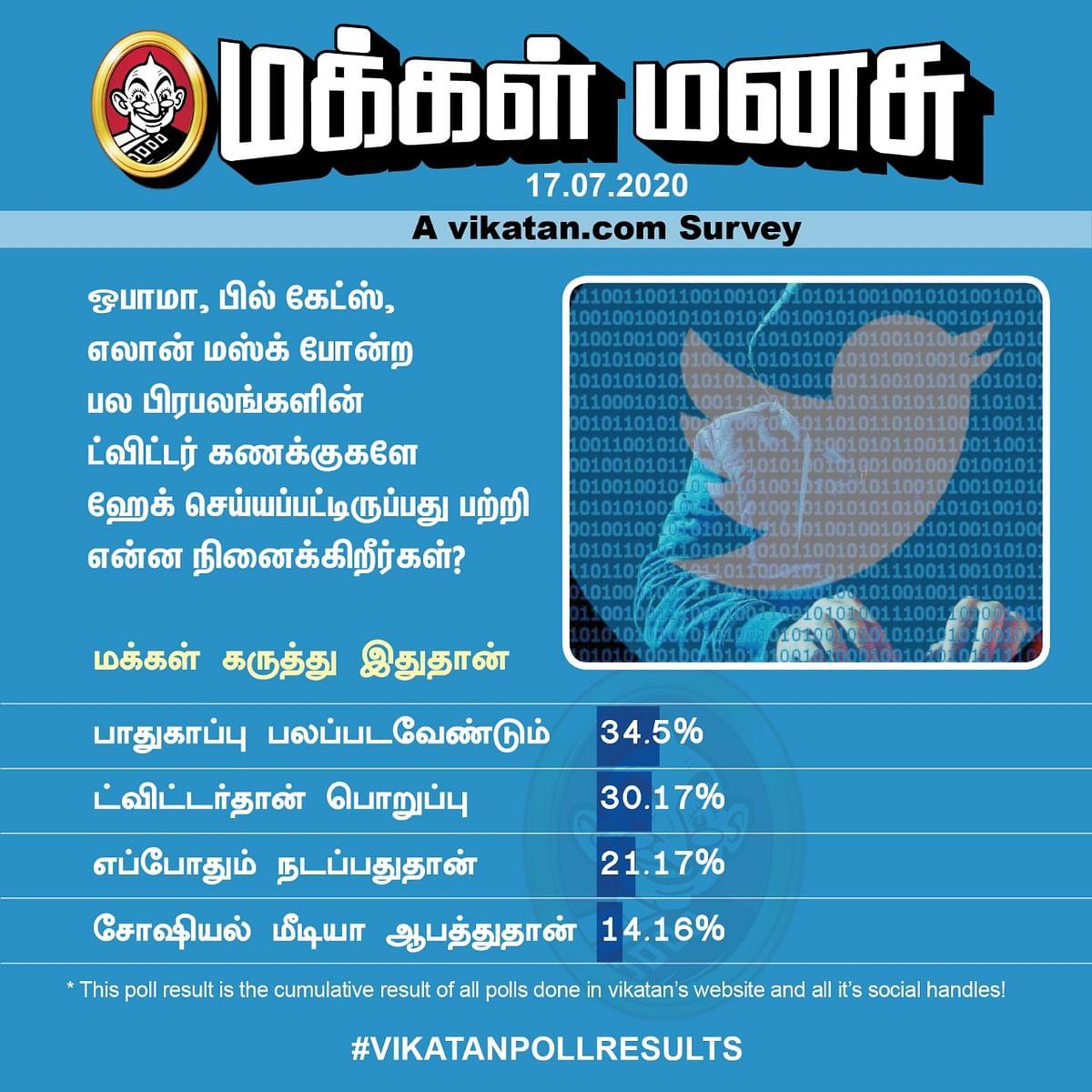 Twitter Hacked | Vikatan Poll