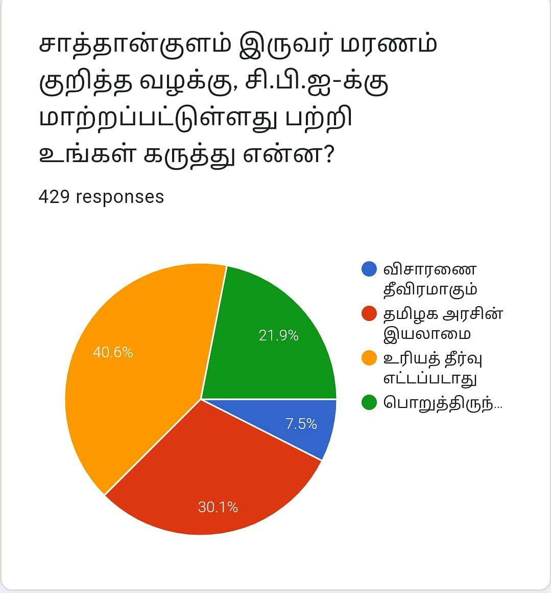 Sathankulam   Vikatan Poll