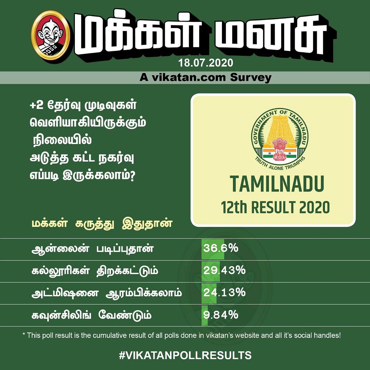 +2 Results   Vikatan Poll
