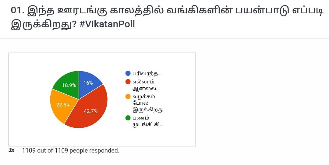Banking   Vikatan Poll