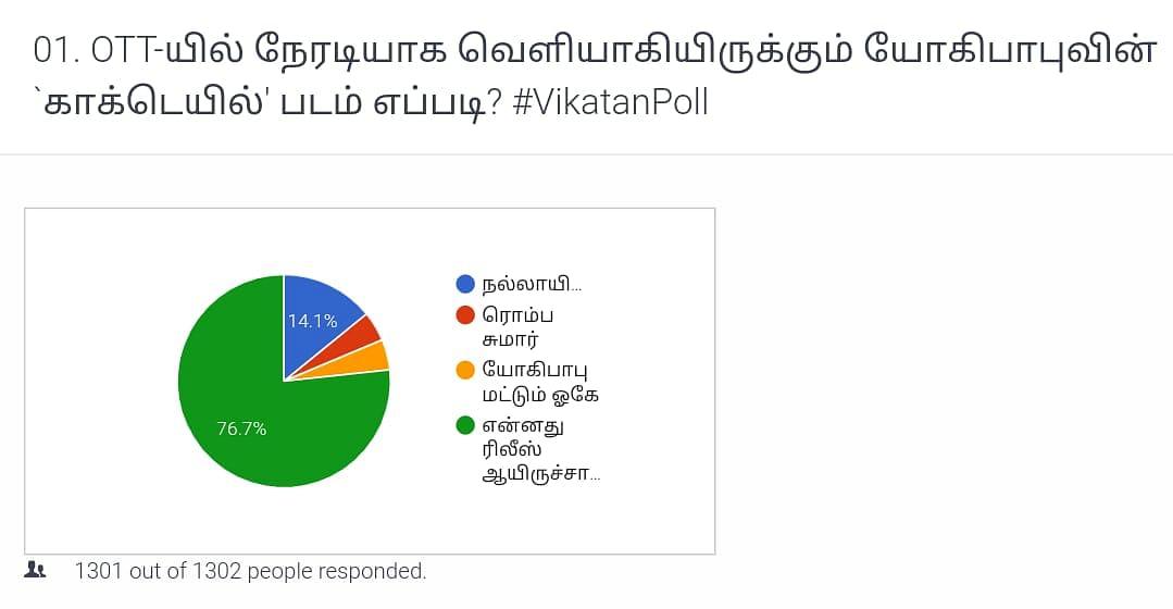 Cocktail | Vikatan Poll