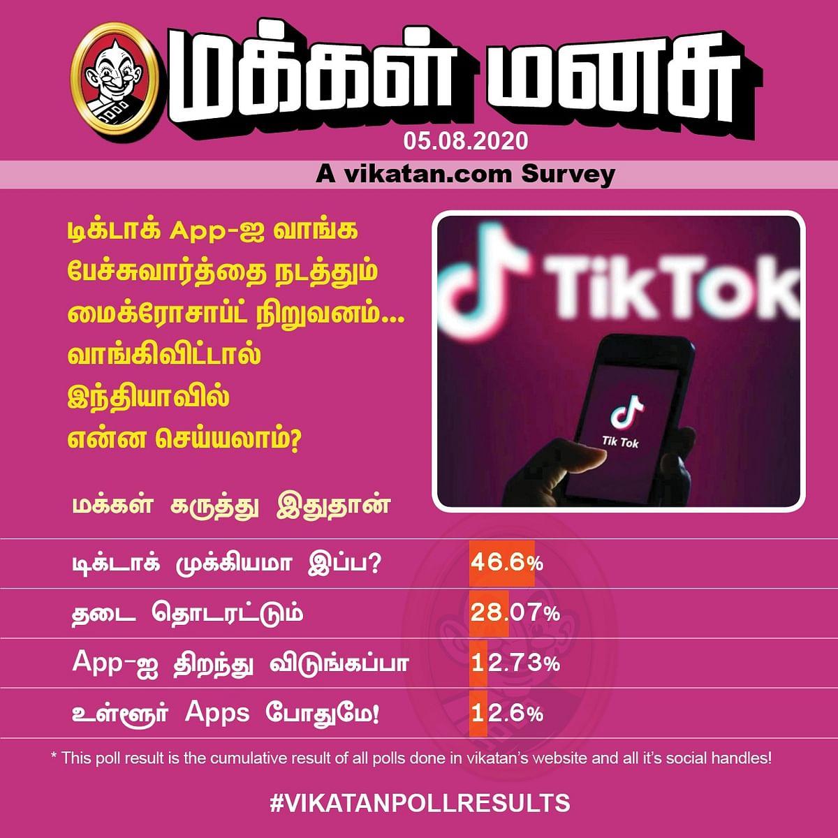 TikTok | Vikatan Poll