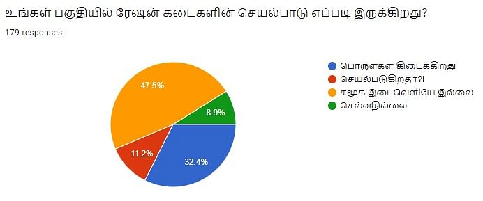 Ration Shop | Vikatan Poll
