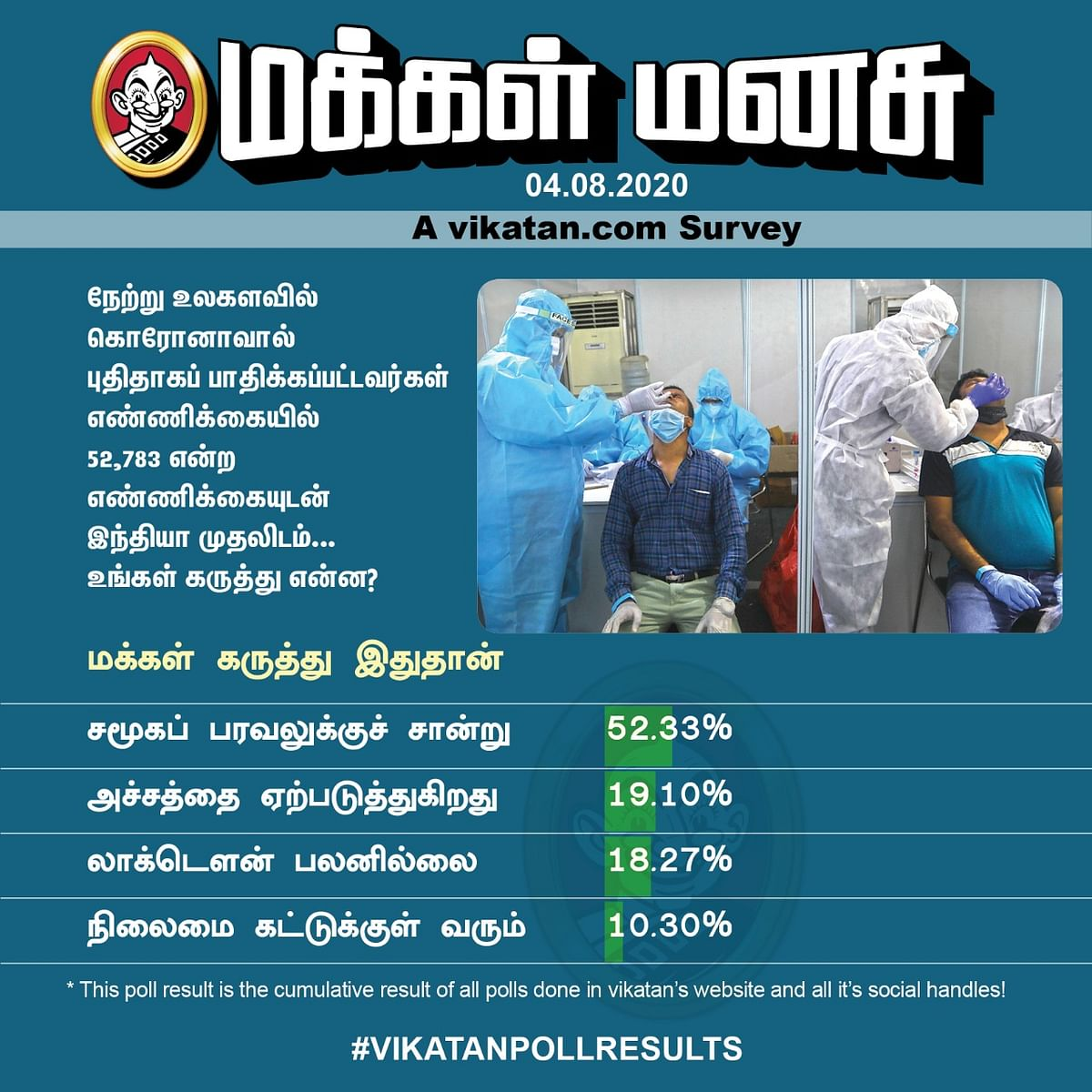 Corona Numbers | Vikatan Poll