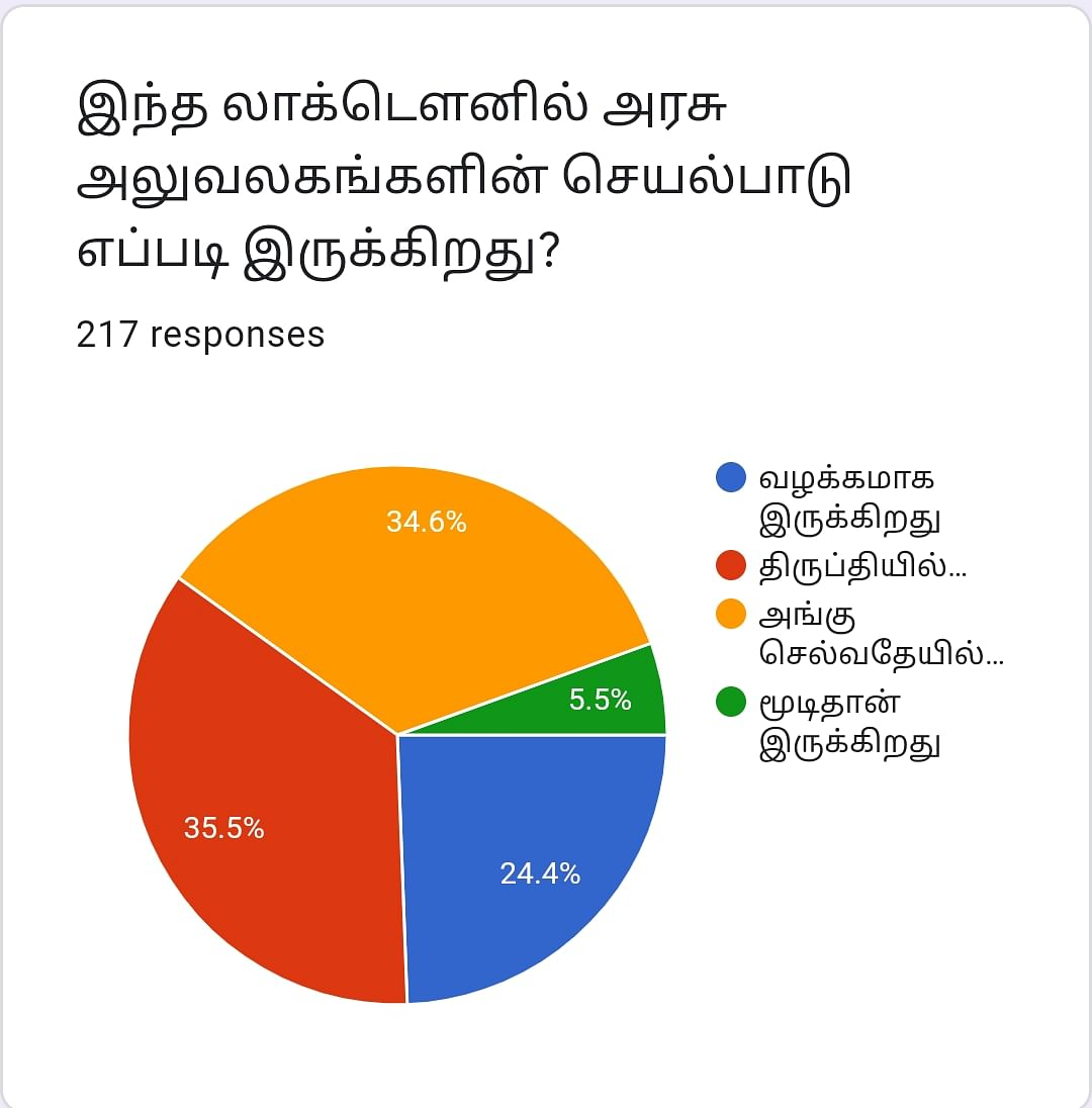 Government Offices | Vikatan Poll