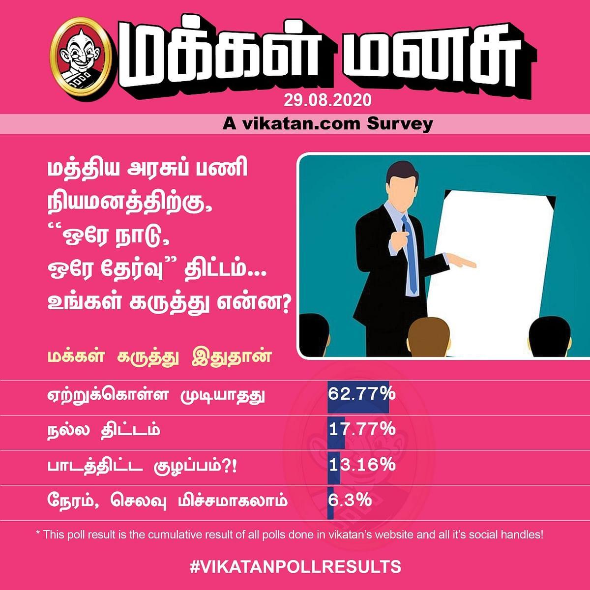 Exams | Vikatan Poll