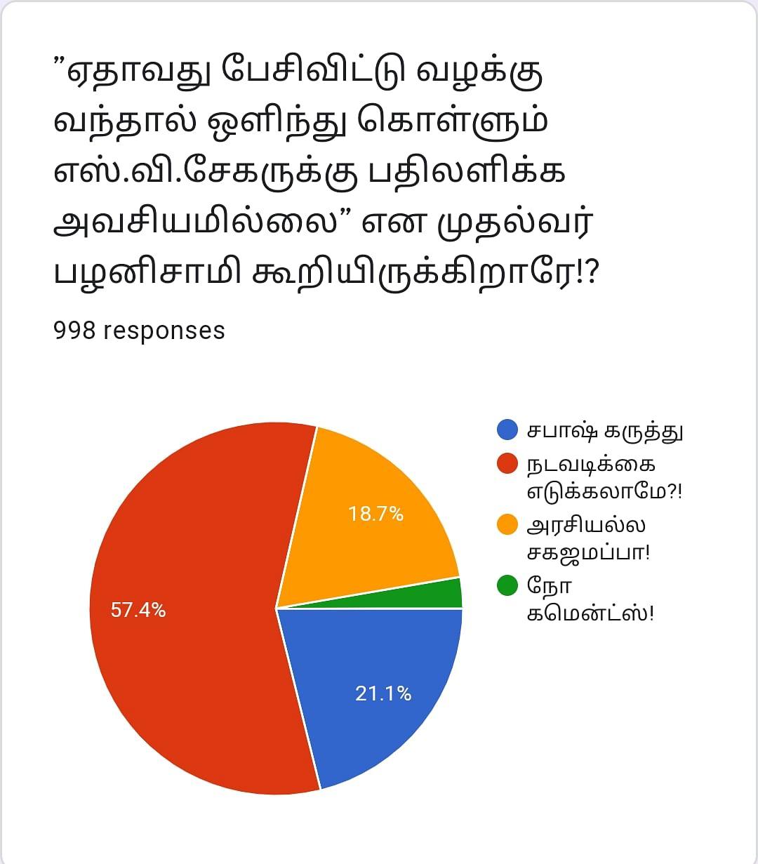 EPS | Vikatan Poll