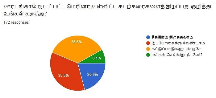 Beach   Vikatan Poll