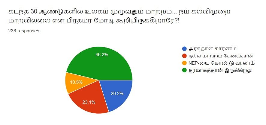 Education | Vikatan Poll