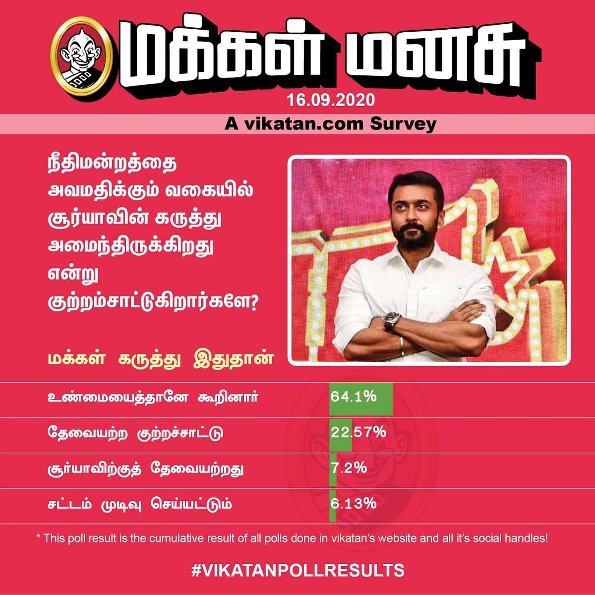 Suriya   Vikatan Poll