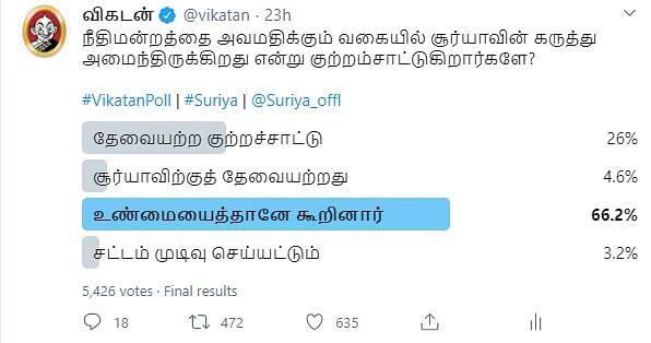 Suriya | Vikatan Poll