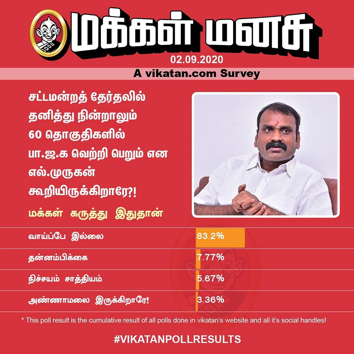 BJP | Vikatan Poll