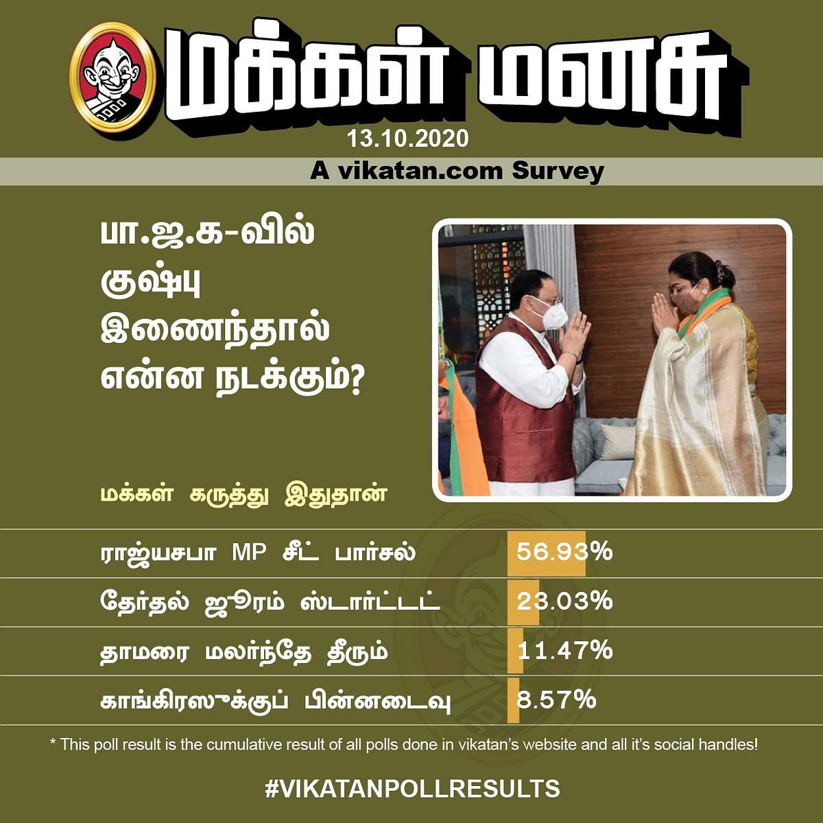 குஷ்பு | Vikatan Poll