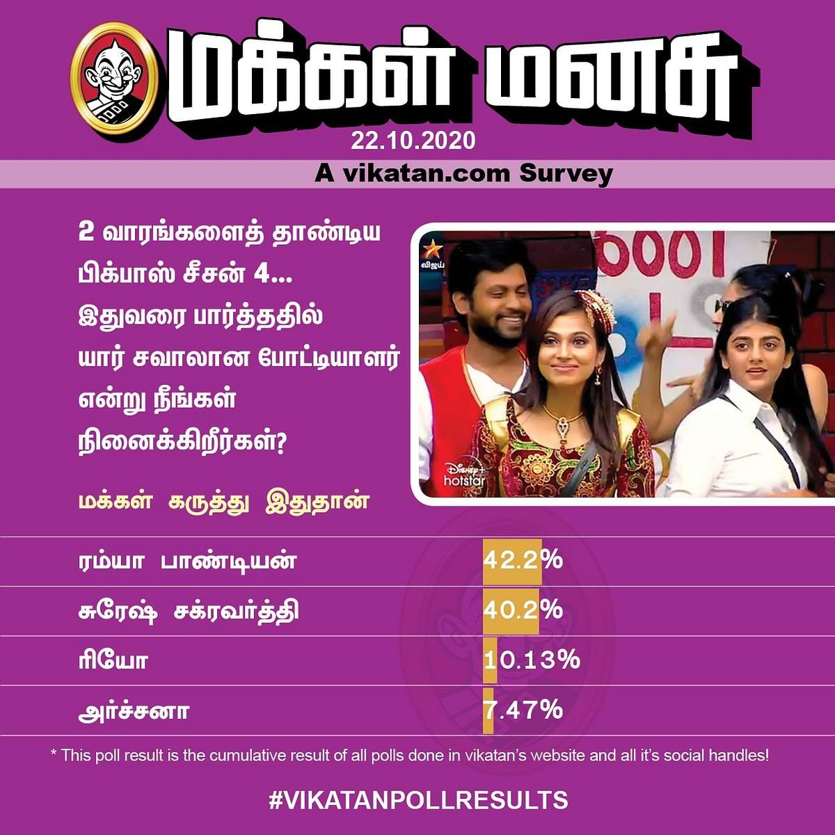 Bigg Boss | Vikatan Poll