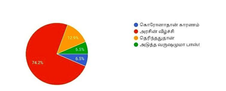 """""""பொருளாதார வளர்ச்சி 9.5%ஆக சரியும்"""" - ரிசர்வ் வங்கி ஆளுநர்... மக்கள் கருத்து... #VikatanPollResults"""