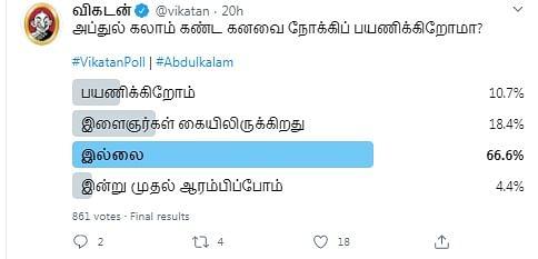 அப்துல் கலாம் | Vikatan Poll