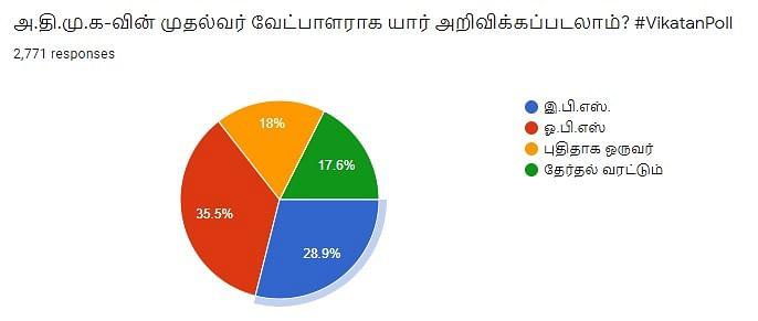 ADMK | Vikatan Poll