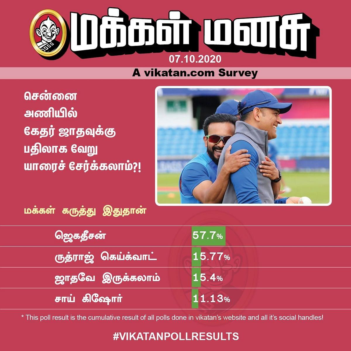 CSK Poll