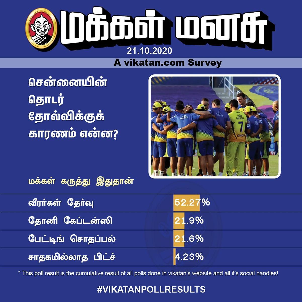 CSK   Vikatan Poll