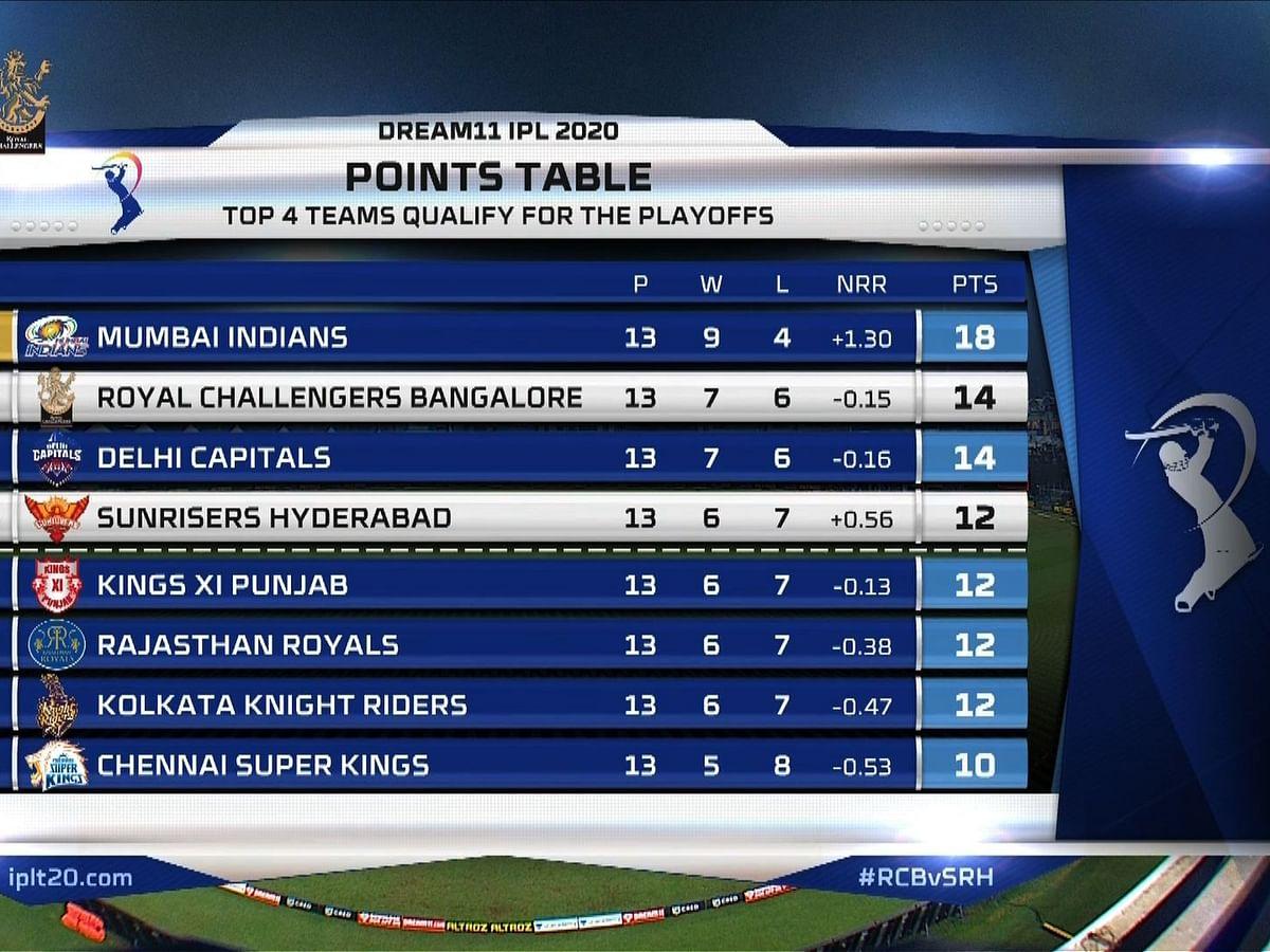 கோலியின் பெங்களூரு இந்த முறையும் ப்ளே ஆஃப் போகாதா... 3 இடங்களுக்கு 6 அணிகள் மோதினால்?! #IPL2020