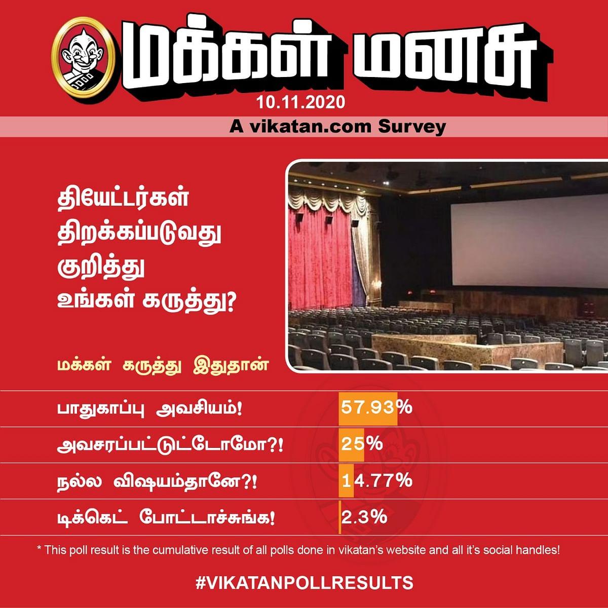 தியேட்டர்   Vikatan Poll