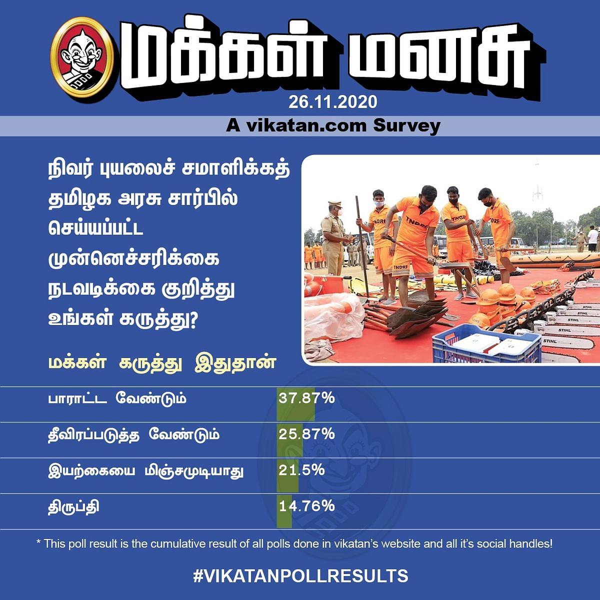 தற்போதுள்ள சூழ்நிலையில் கொரோனா பாதிப்பு குறித்து என்ன நினைக்கிறீர்கள்? #VikatanPollResults