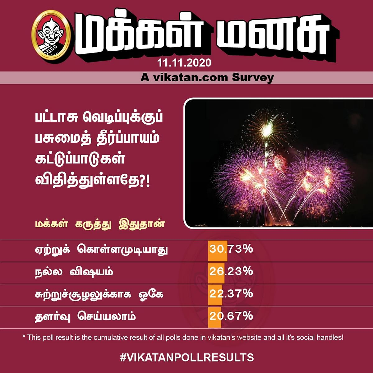 தீபாவளிப் பட்டாசு | Vikatan Poll