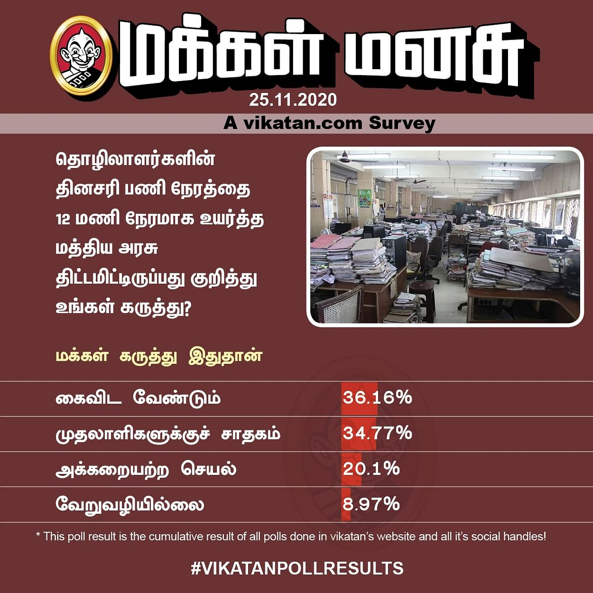 Work Hours | Vikatan Poll