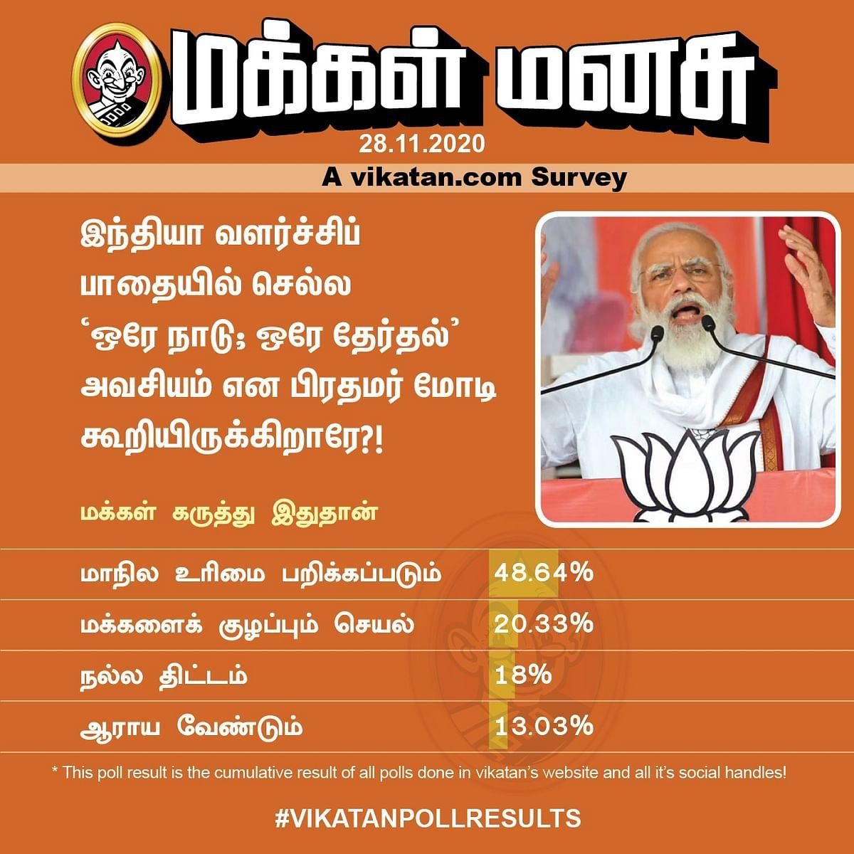 வளர்ச்சிப்பாதைக்கு ஒரே நாடு;ஒரே தேர்தல் அவசியம் என பிரதமர் மோடி கூறியிருக்கிறாரே?#VikatanPollResults