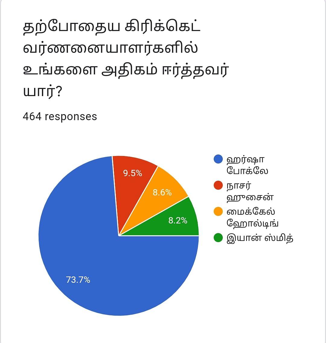 தற்போதைய கிரிக்கெட் வர்ணனையாளர்களில் உங்களை அதிகம் ஈர்த்தவர் யார்? #VikatanPollResults