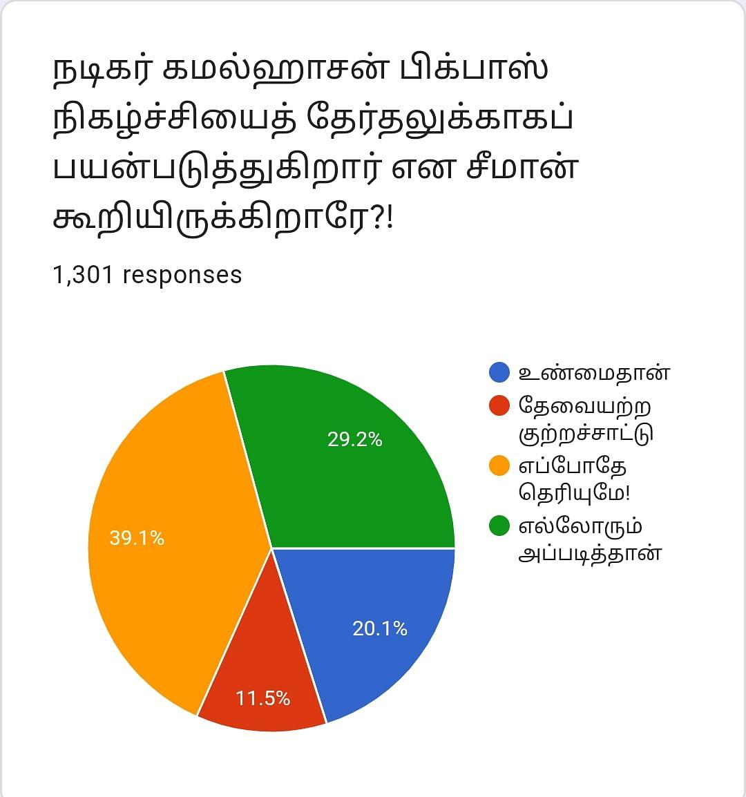 Kamal | Vikatan Poll