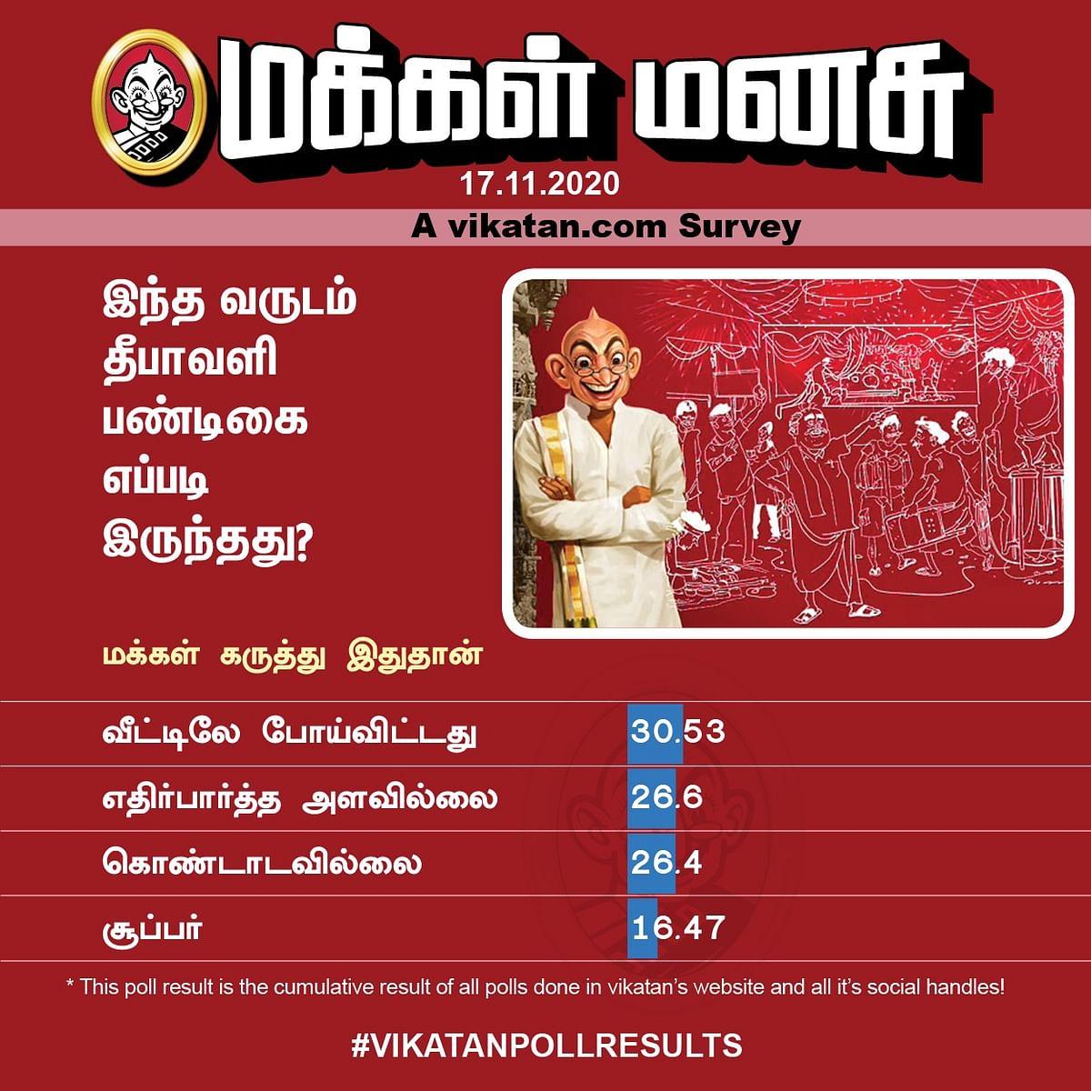 தீபாவளி | Vikatan Poll