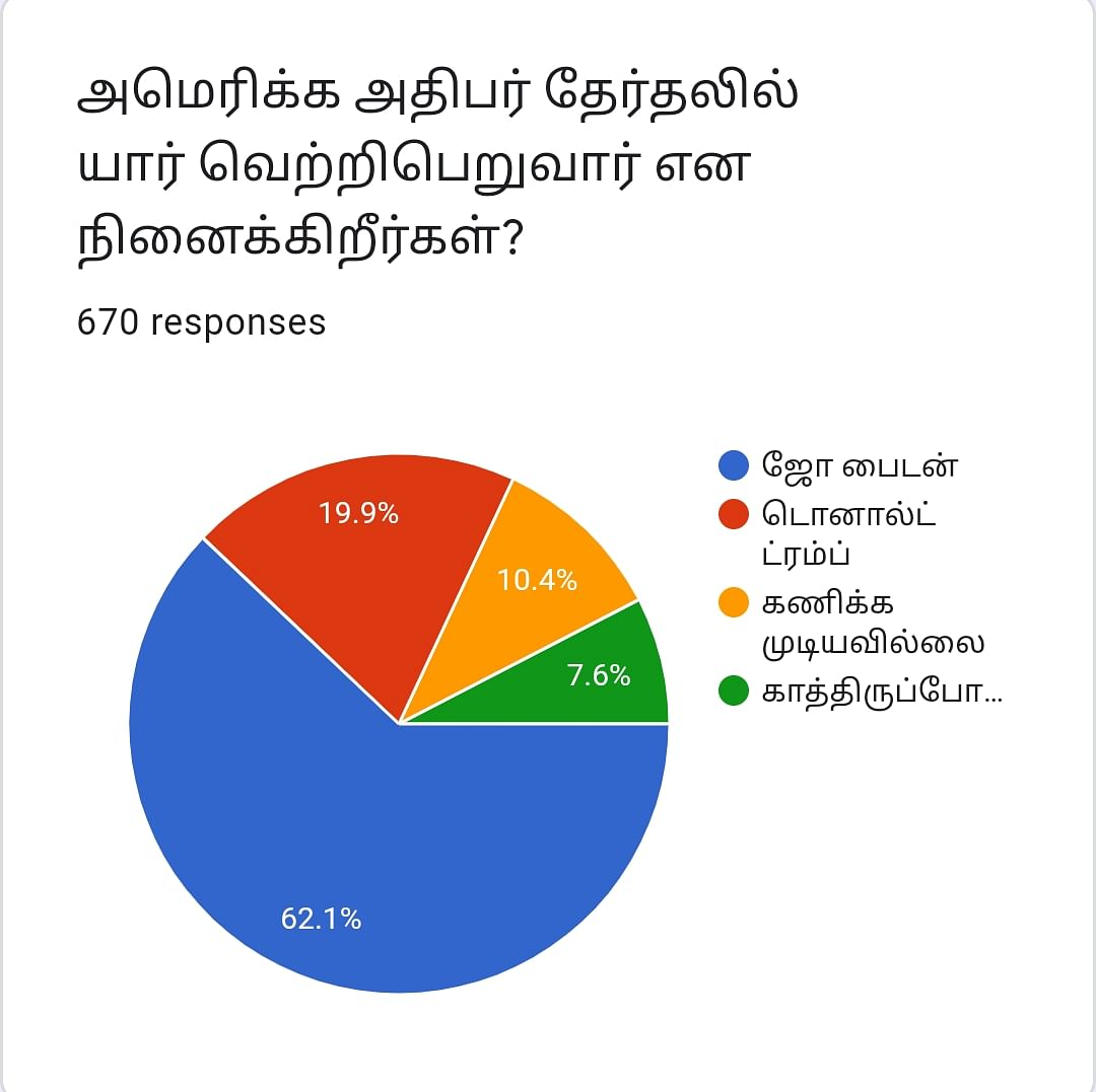 US Election 2020 | Vikatan Poll