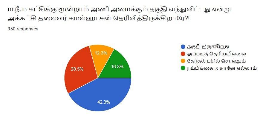 MNM   Vikatan Poll