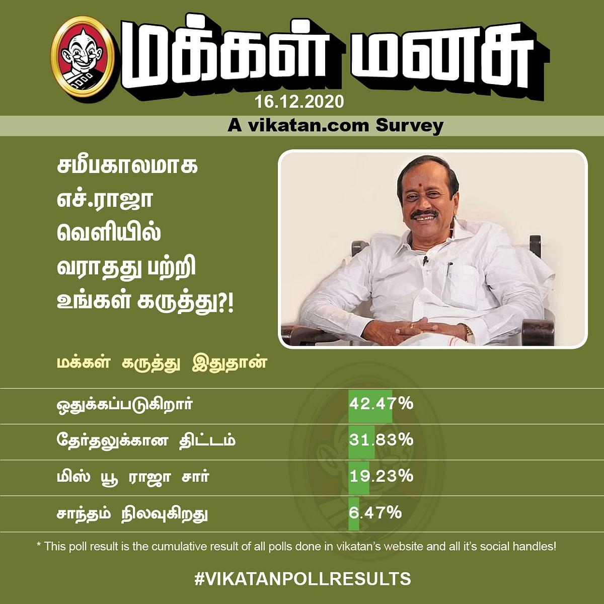 ஹெச்.ராஜா | Vikatan Poll