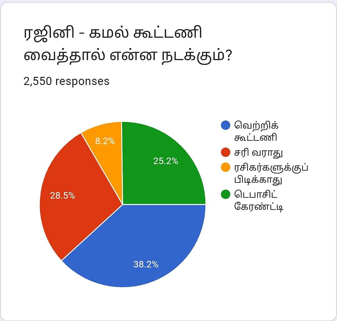 ரஜினி, கமல் | Vikatan Poll