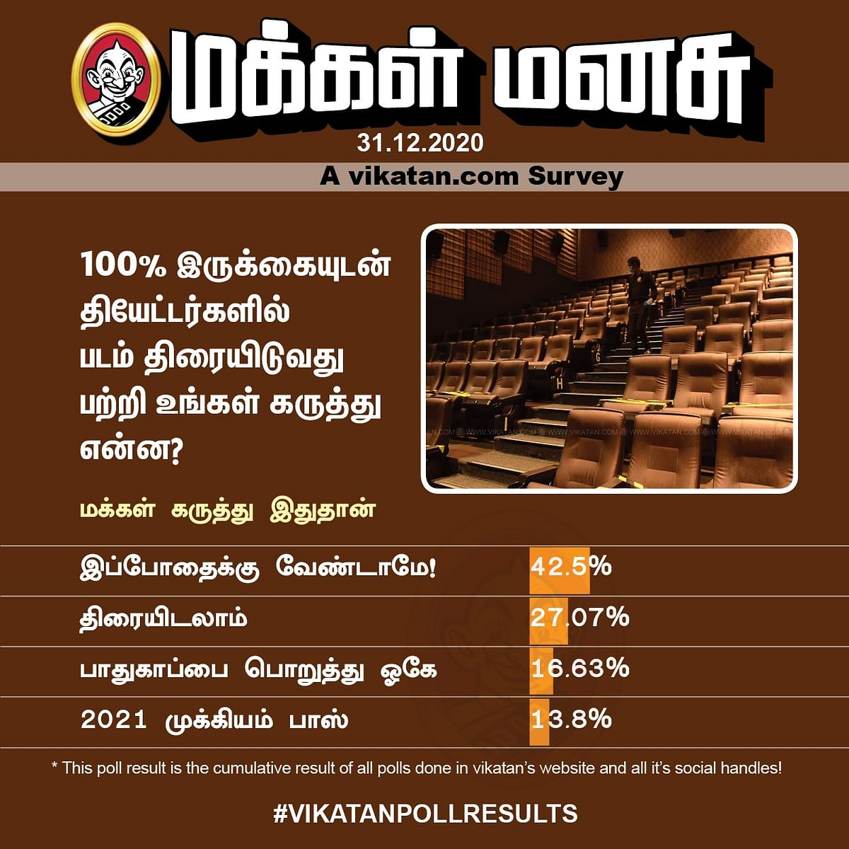 Cinema | Vikatan Poll