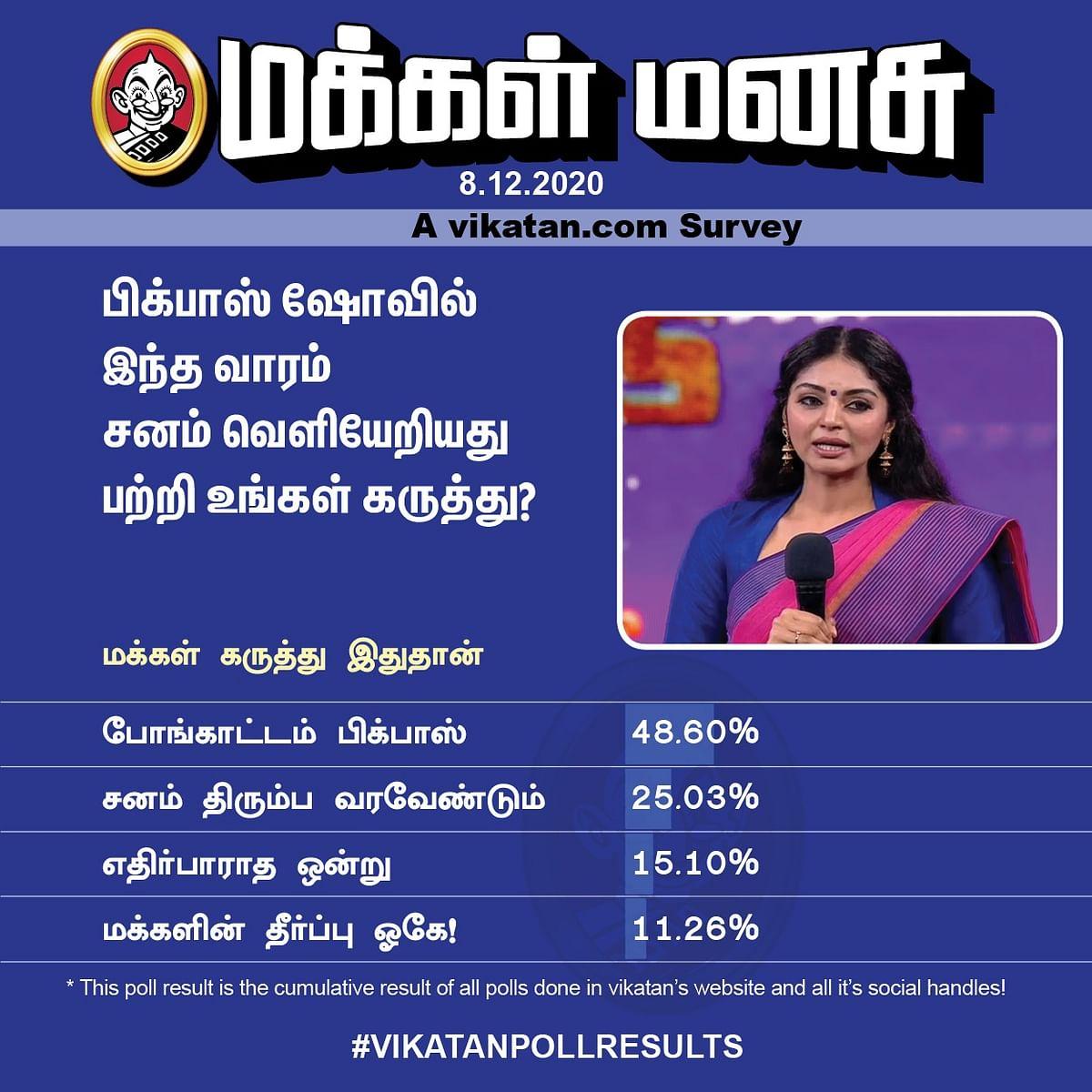பிக்பாஸ் சனம் | Vikatan Poll