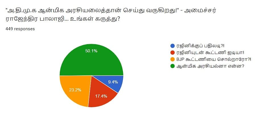 ராஜேந்திர பாலாஜி | Vikatan Poll