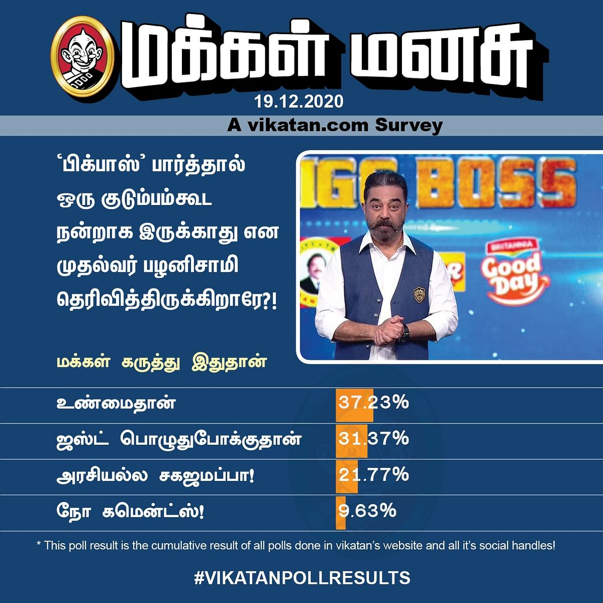 பிக்பாஸ் கமல் | Vikatan Poll