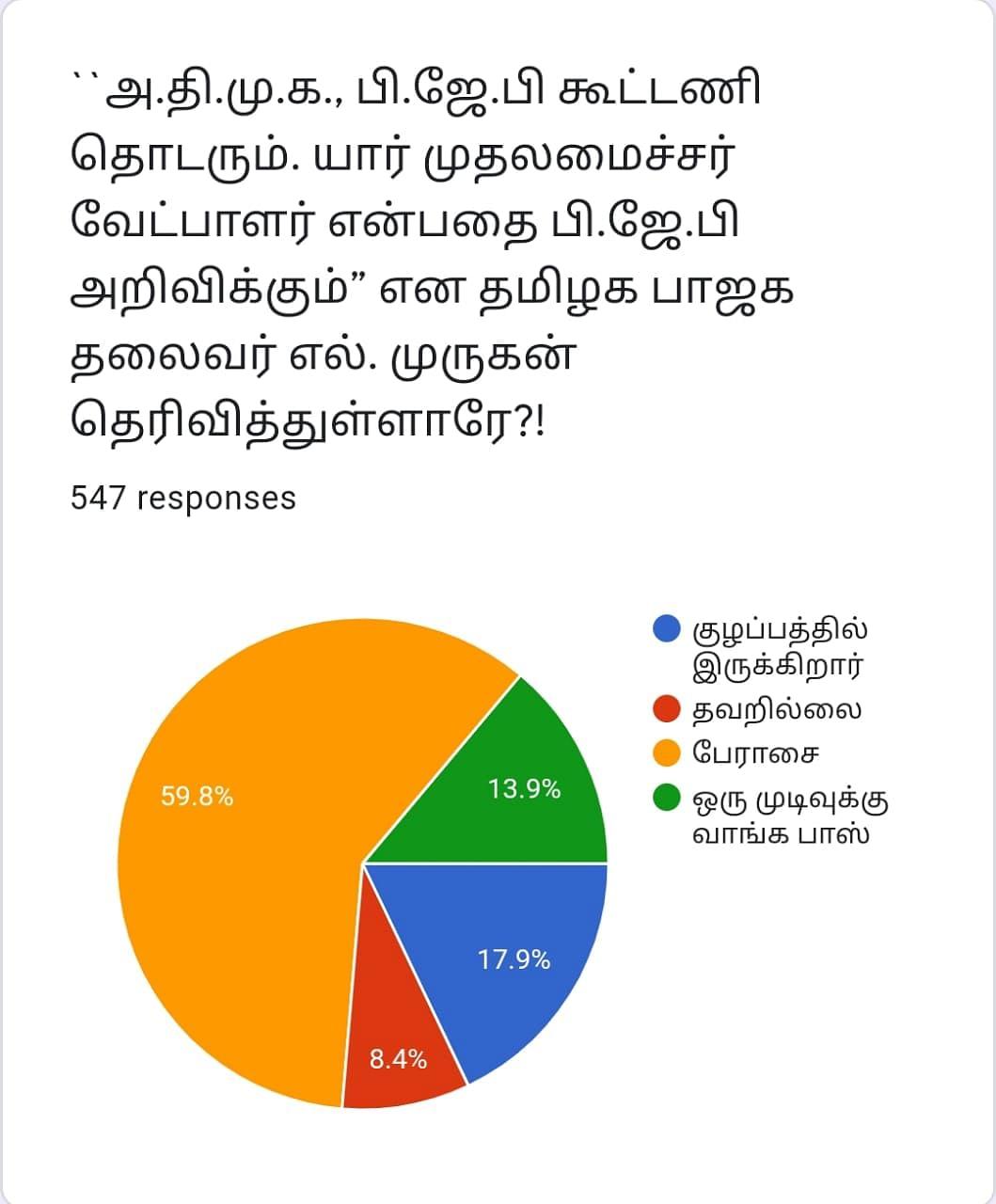 ADMK - BJP | Vikatan Poll