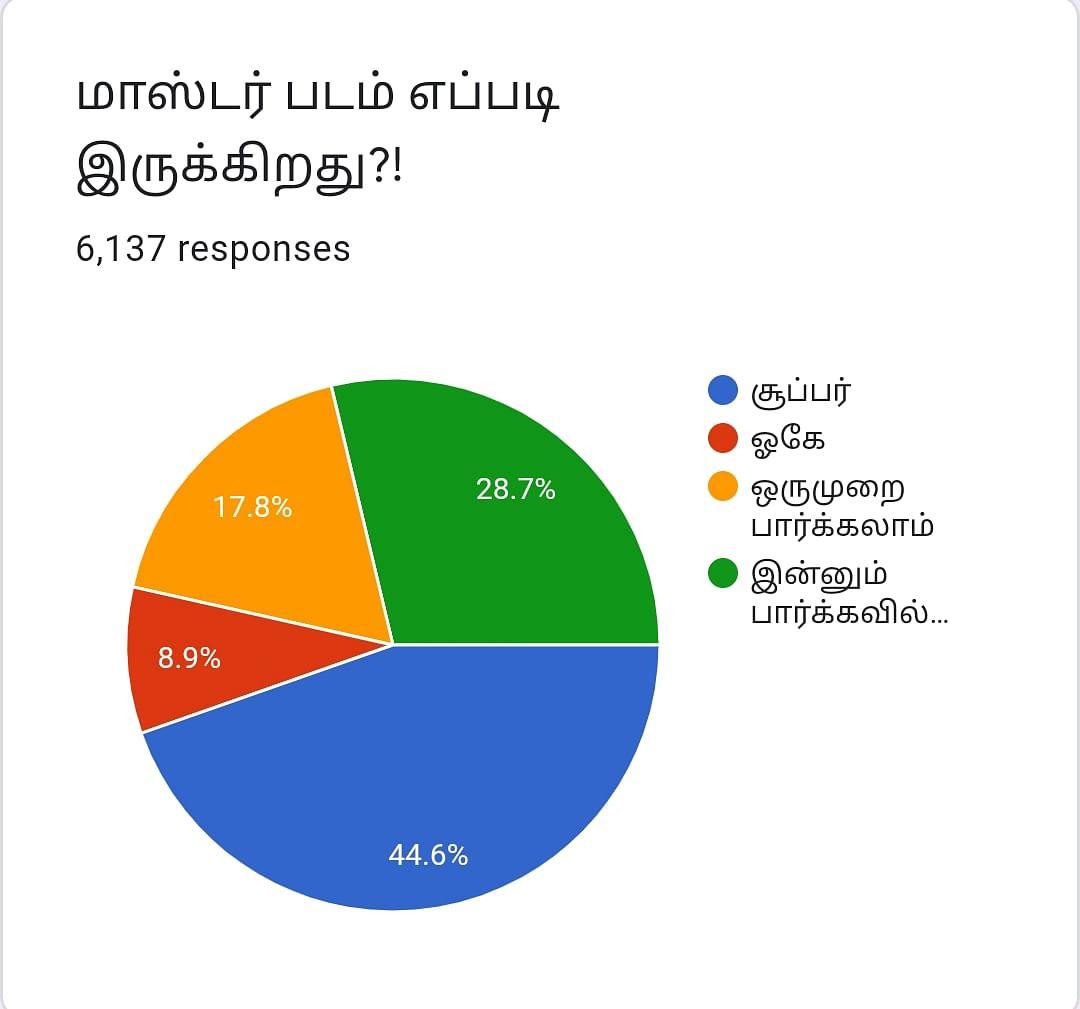 மாஸ்டர் | Vikatan Poll