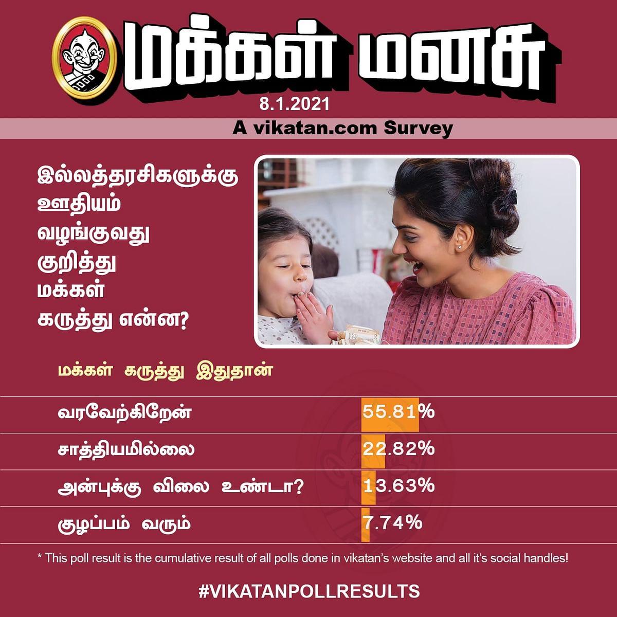 இல்லத்தரசி | Vikatan Poll