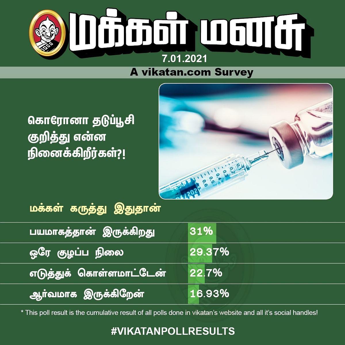 கோவிட்-19 தடுப்பூசி | Vikatan Poll