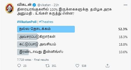 திரையரங்கு | Vikatan Poll