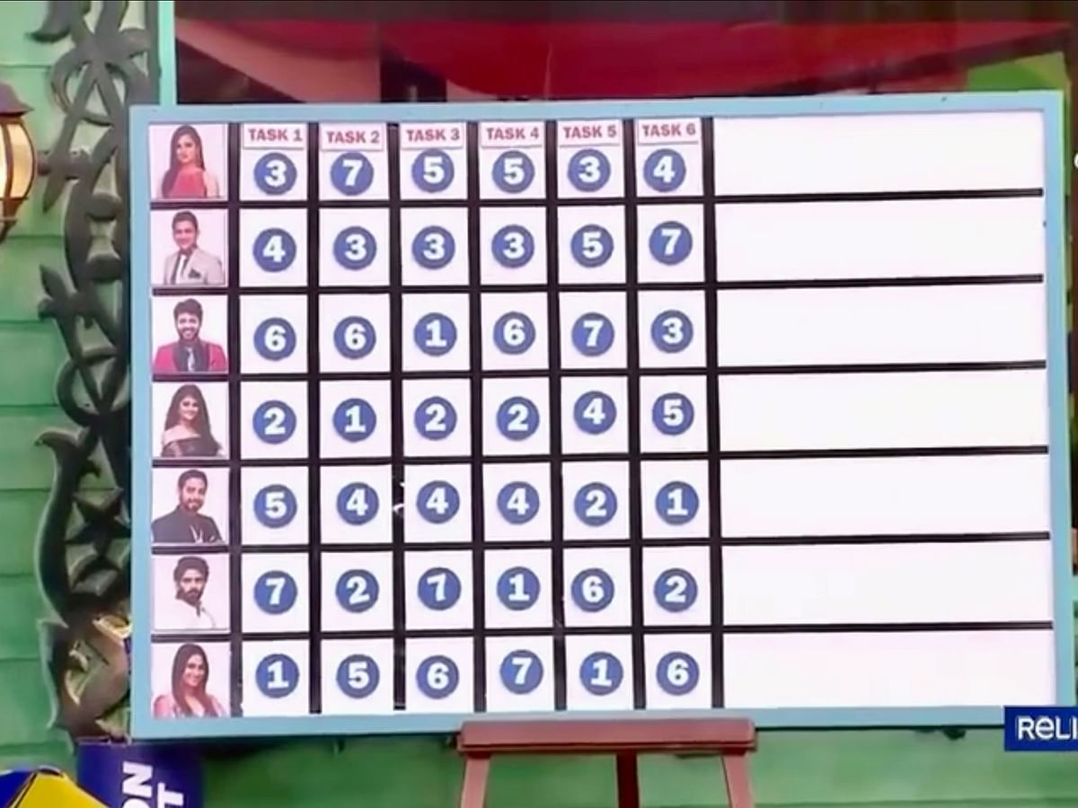 BIGG BOSS TAMIL Season 4, Day 94 Review: Biggest loser today is Bigg Boss!