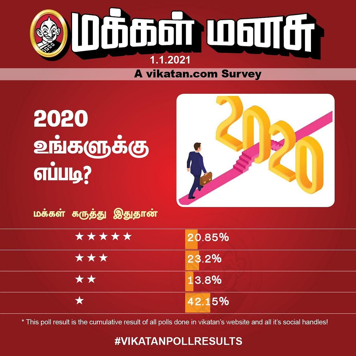 2020 | Vikatan Poll