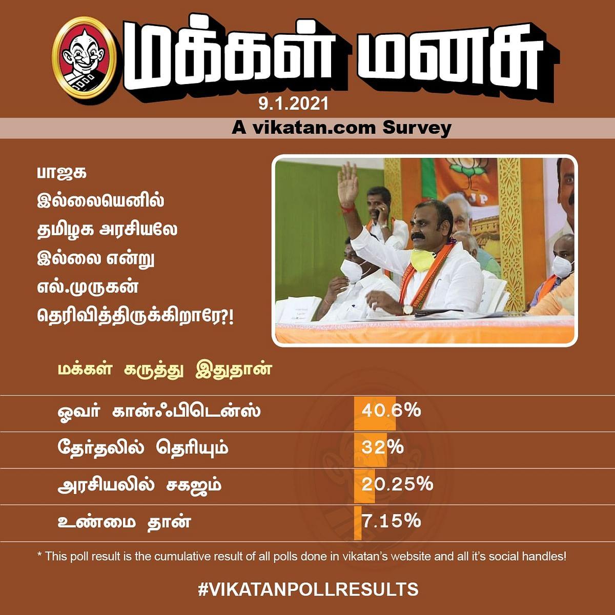 எல்.முருகன் | Vikatan Poll