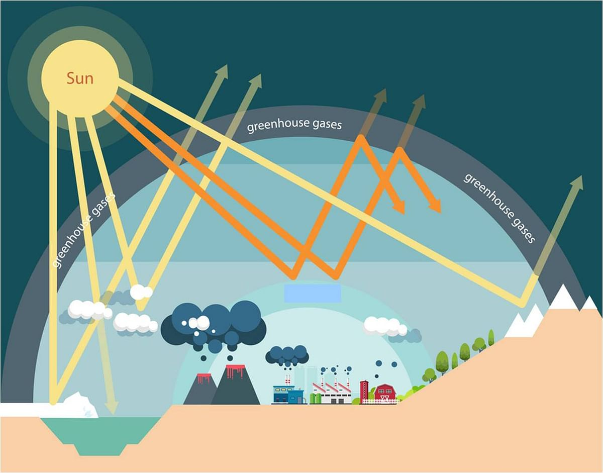 பசுமைக்குடில் விளைவு (Greenhouse effect)