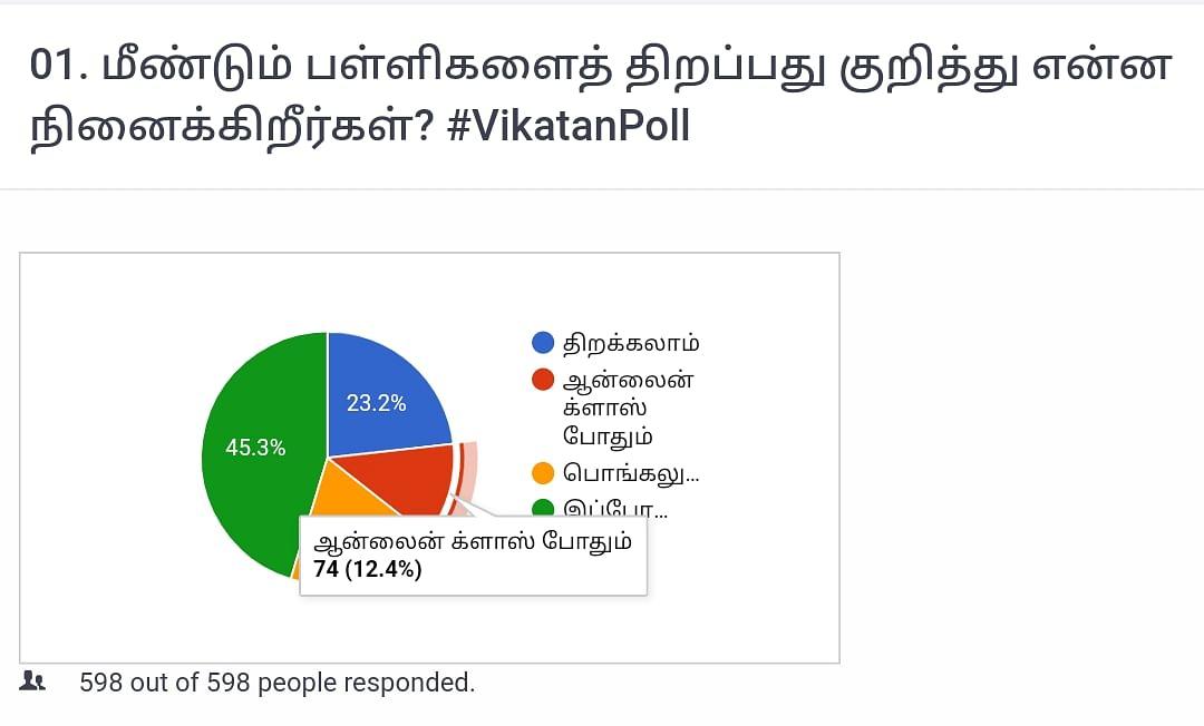 பள்ளி | Vikatan Poll